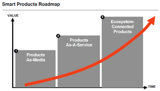 Examples Of Marketing Applications Of The Internet Of Things