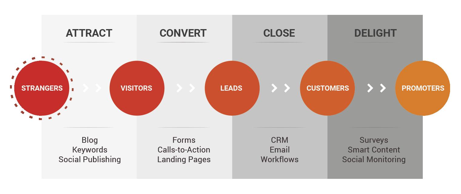 Integrando su Inbound Marketing con su estrategia de redes sociales ...